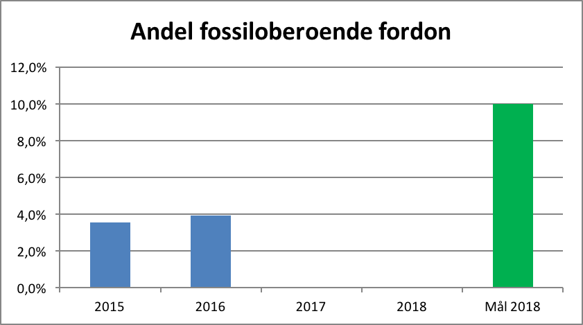 graf_andel_fossiloberoende_fordon