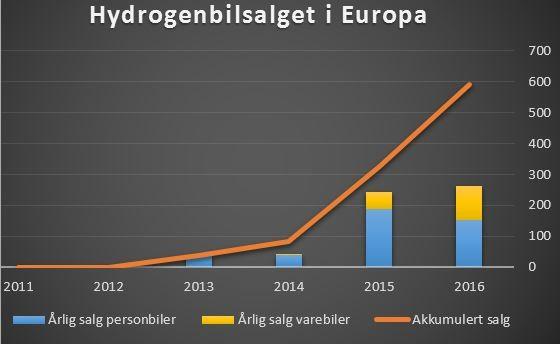 Hydrogenbilsalget