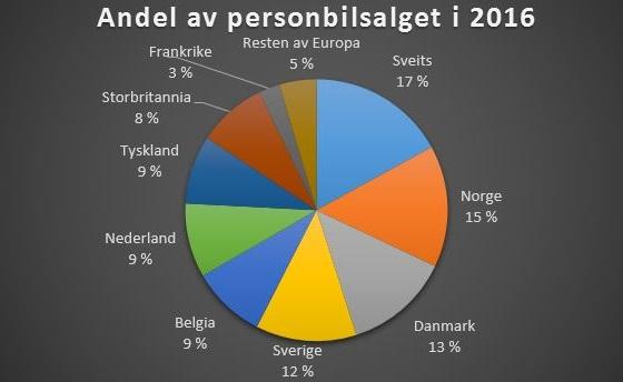 hydrogen personbilsalg 2016